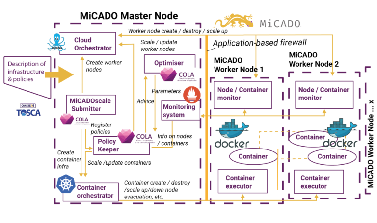 MiCADOscale & related components