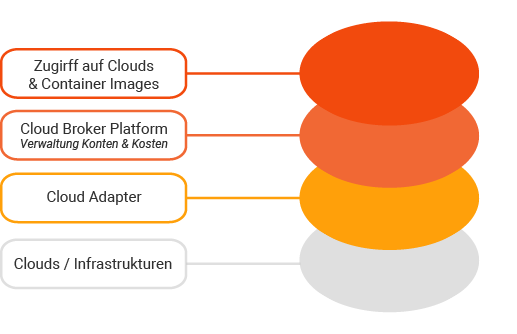 CloudBroker Platform is connected to different clouds