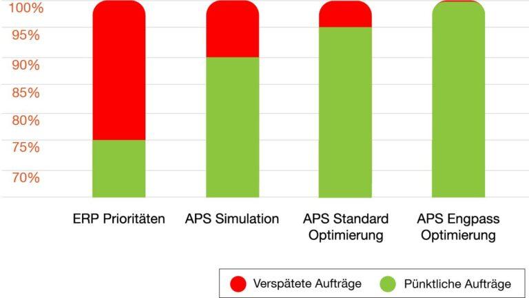 Vergleich der Produktionsoptimierung mit ERP- oder mit APS-System Optimierer?